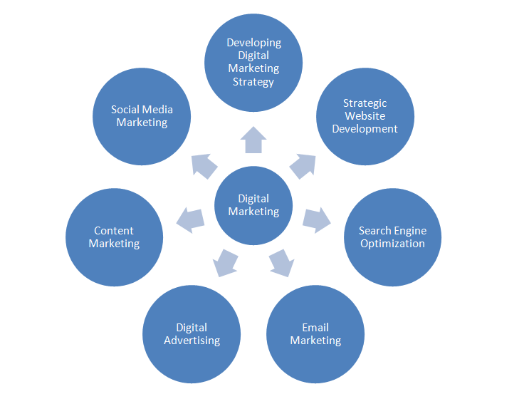 Ludhiana Institute of Web Tech Training - Components of Digital Marketing